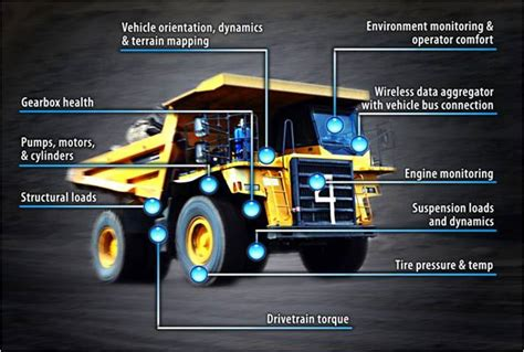 Heavy Vehicle Condition-Based Maintenance | LORD Sensing