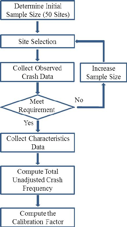 1: Flow Chart of the Calibration Process | Download