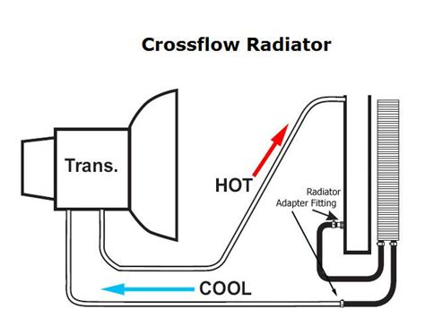 Slick 60's • View topic - Transmission cooling